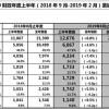 优衣库2019年度上半财年业绩创新高,大中华地区录得双位数增长